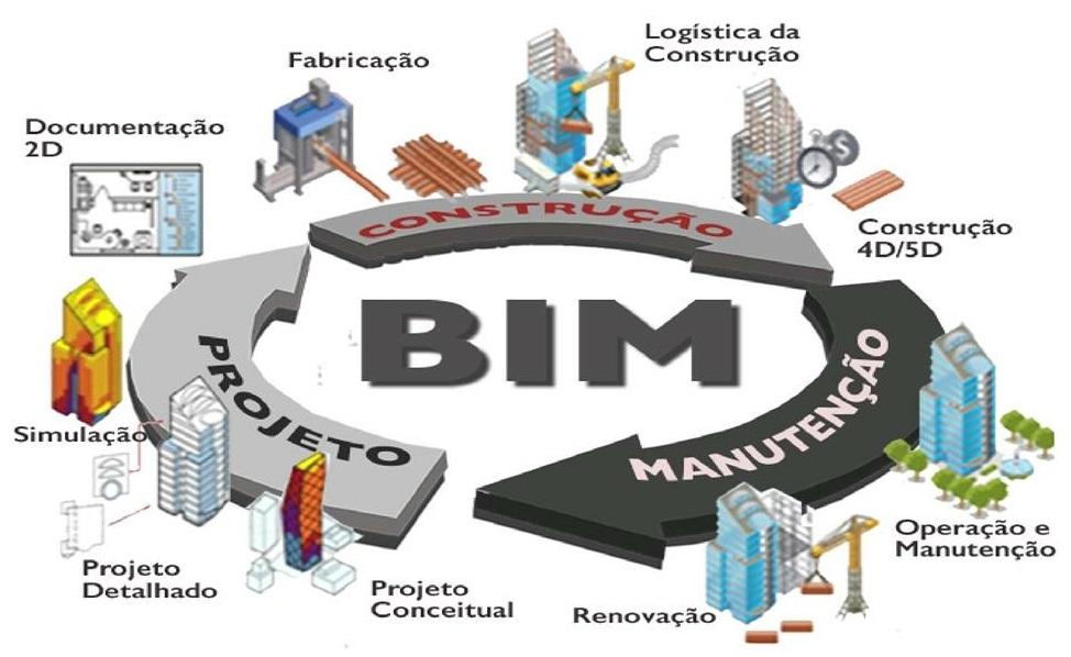 Conjunto de práticas BIM